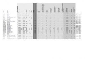 Receiverübersicht als PDF