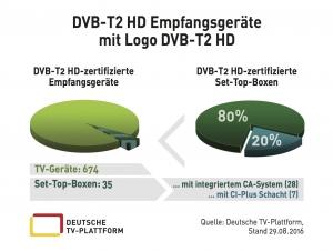 Empfangsgeräte mit DVB-T2 HD-Logo